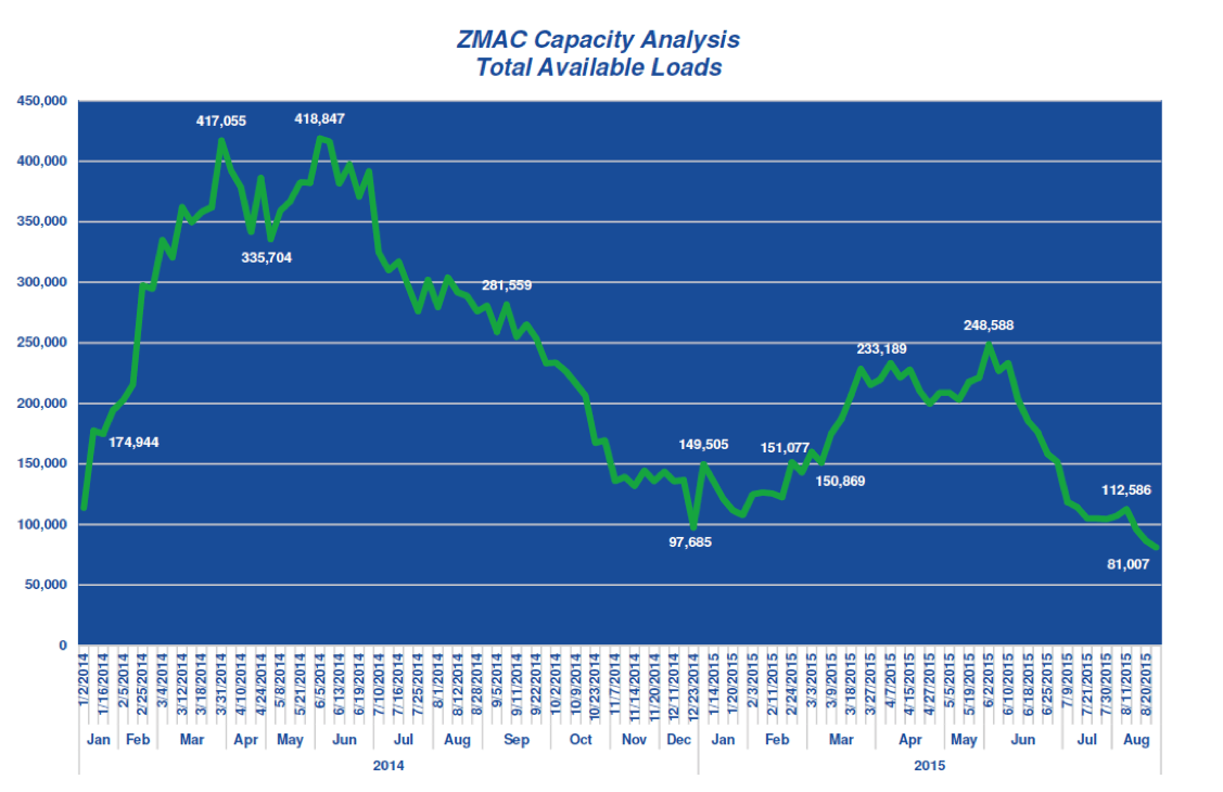 ZMac August 2015 Freight Trends - ZMac Capacity Analysis Total Available Loads