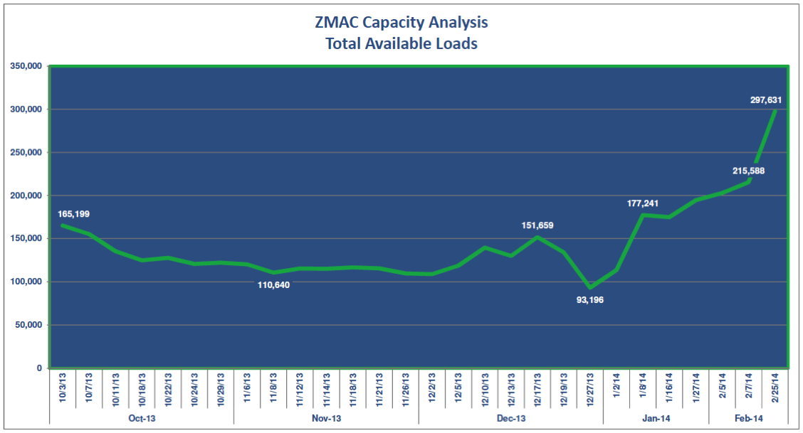 ZMac February 2014 Freight Trends