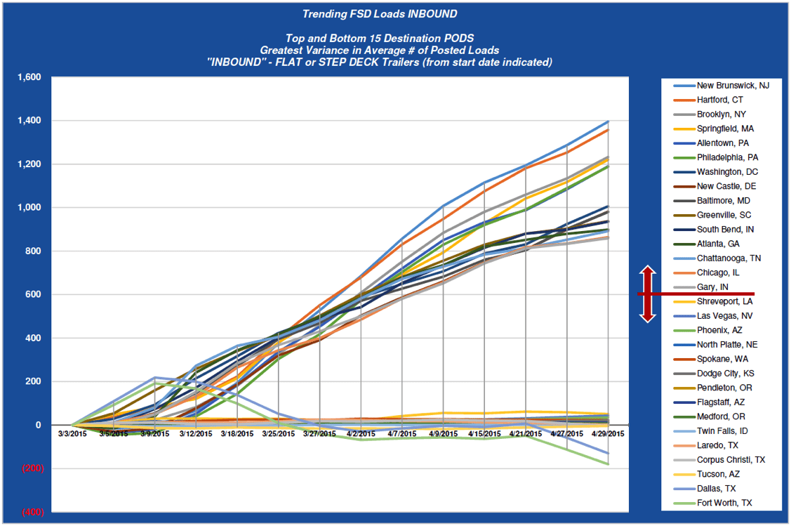ZMac April 2015 Freight Trends - Trending FSD Loads INBOUND