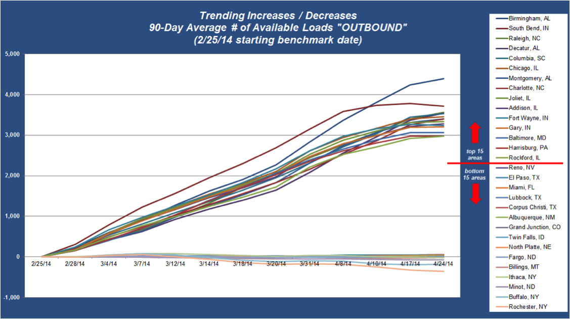 ZMac Freight Trends April 2014 - Trending Increases / Decreases - 90-Day Average # of Available Loads OUTBOUND