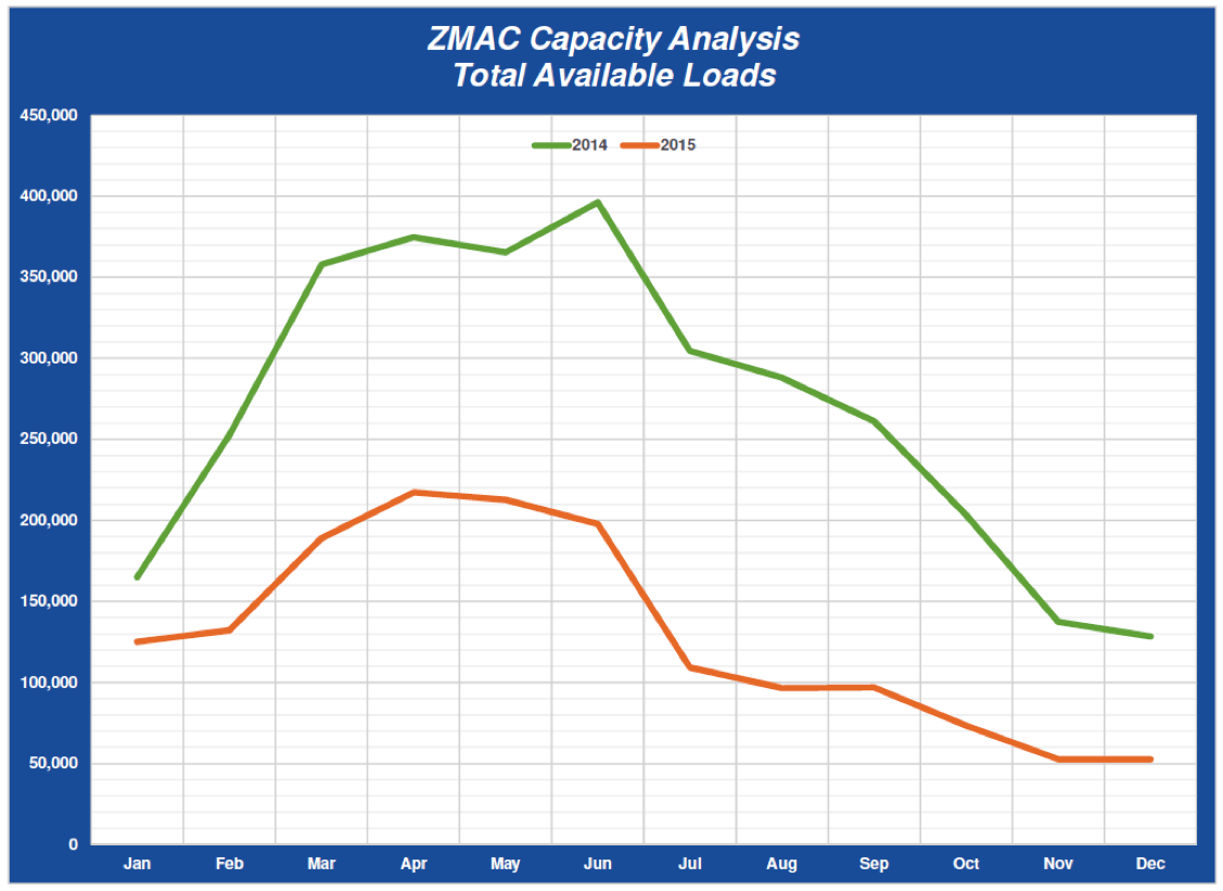 ZMac January Freight Trends - ZMac Capacity Analysis Total Available Loads