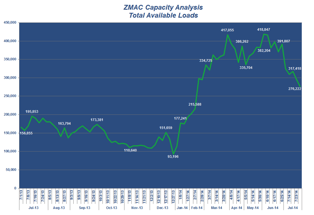 ZMac July 2014 Freight Trends - ZMac Capacity Analysis TOtal Available Loads