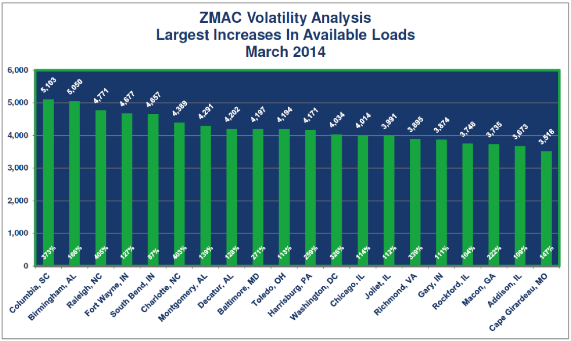 ZMac March 2014 Freight Trends - ZMac Volatility Analysis - Largest Increases in Available Loads March 2014