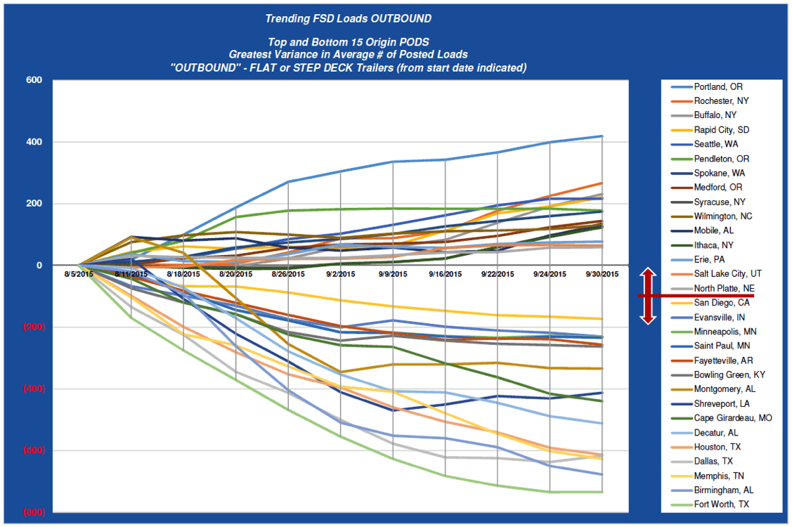 ZMac Sept 2015 Freight Trends - Trending FSD Loads OUTBOUND