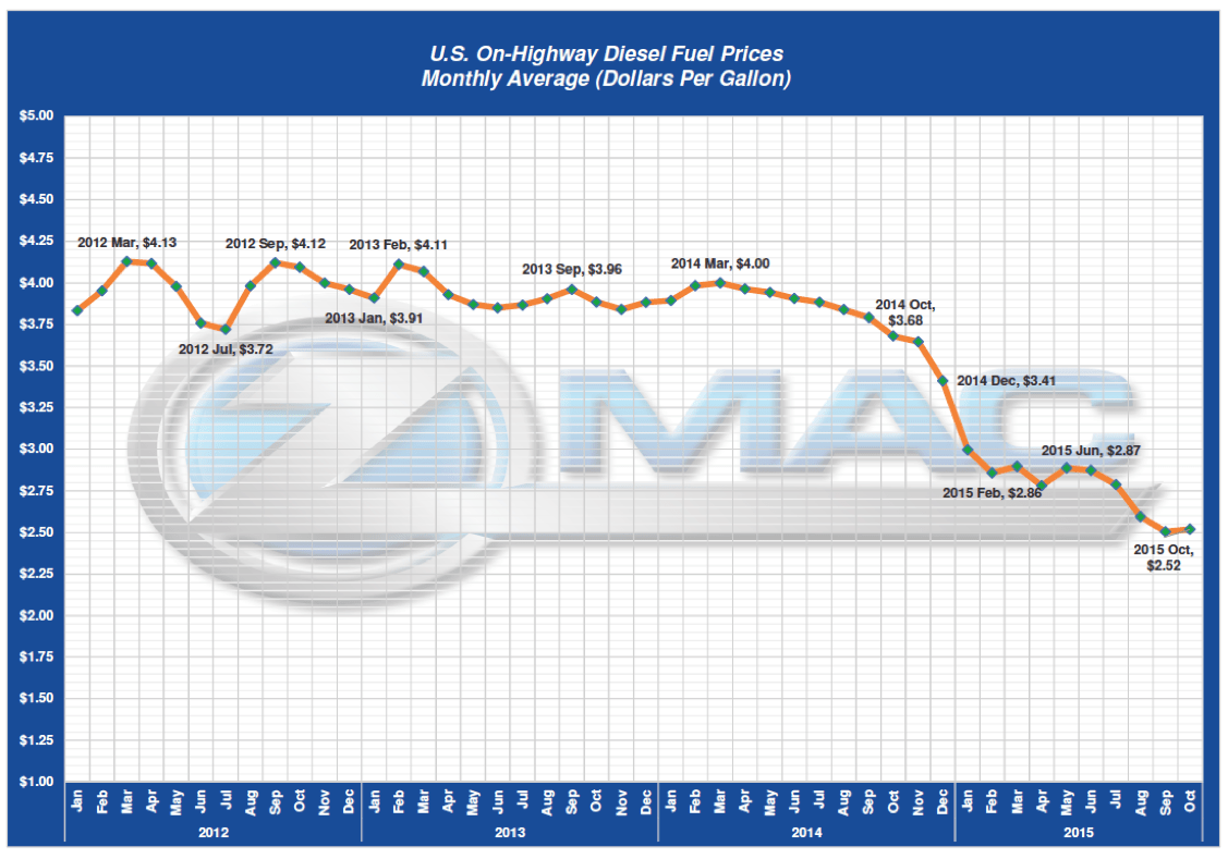 ZMac October 2015 Freight Trends - U.S. On-Highway Diesel Fuel Prices
