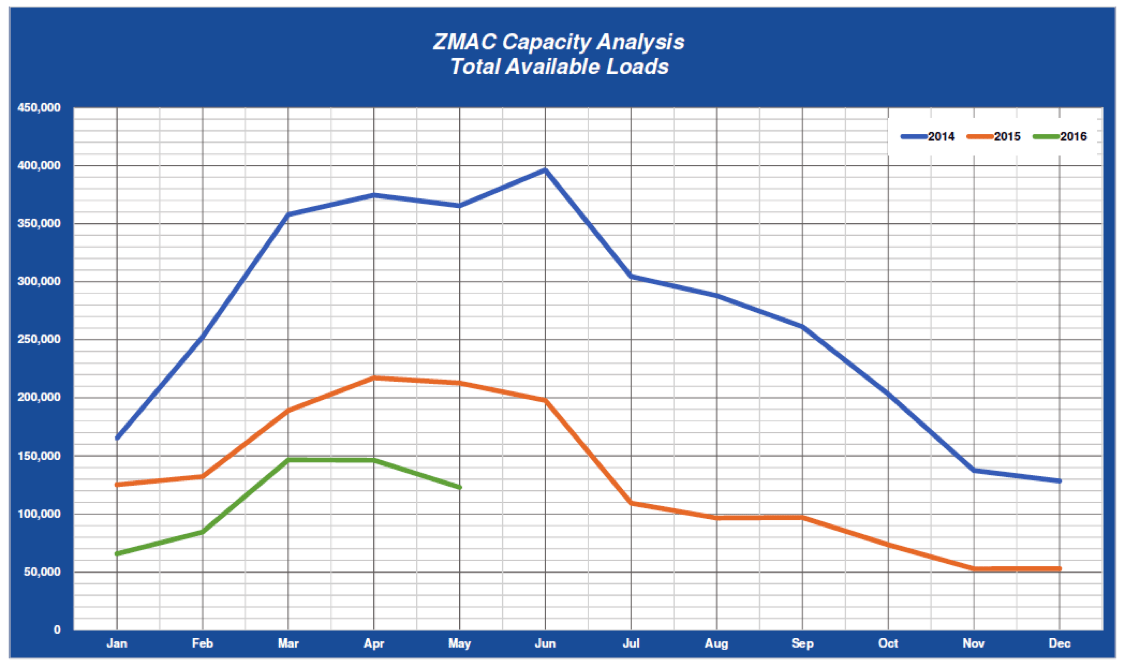 May 2016 ZMac Capacity Analysis - Total Available Loads Graph